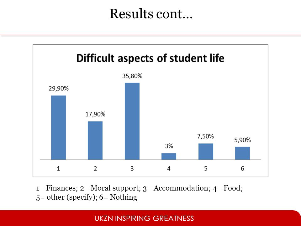 Results cont… 1= Finances; 2= Moral support; 3= Accommodation; 4= Food; 5= other (specify); 6= Nothing.