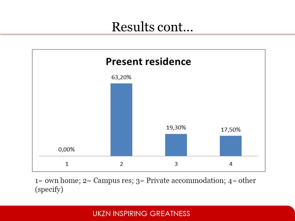 Results cont… 1= own home; 2= Campus res; 3= Private accommodation; 4= other (specify)
