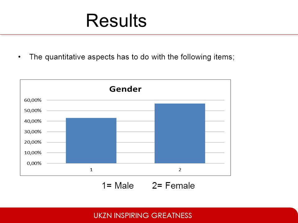 Results The quantitative aspects has to do with the following items; 1= Male 2= Female