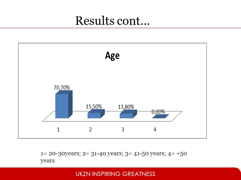 Results cont… 1= 20-30years; 2= 31-40 years; 3= 41-50 years; 4= +50 years