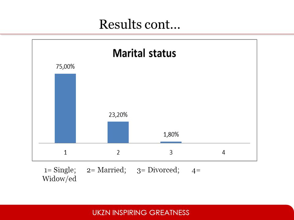 Results cont… 1= Single; 2= Married; 3= Divorced; 4= Widow/ed