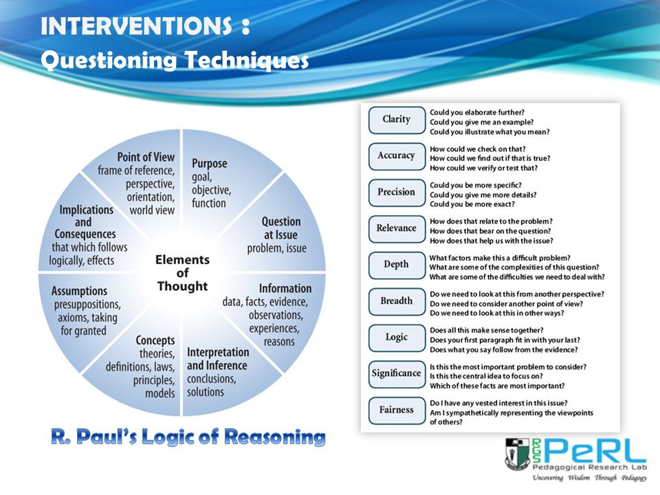INTERVENTIONS : Questioning Techniques