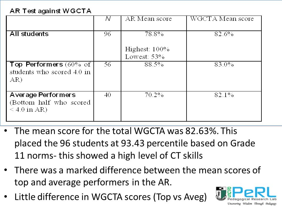 The mean score for the total WGCTA was 82. 63%