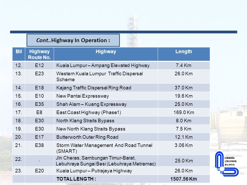 Cont..Highway In Operation :