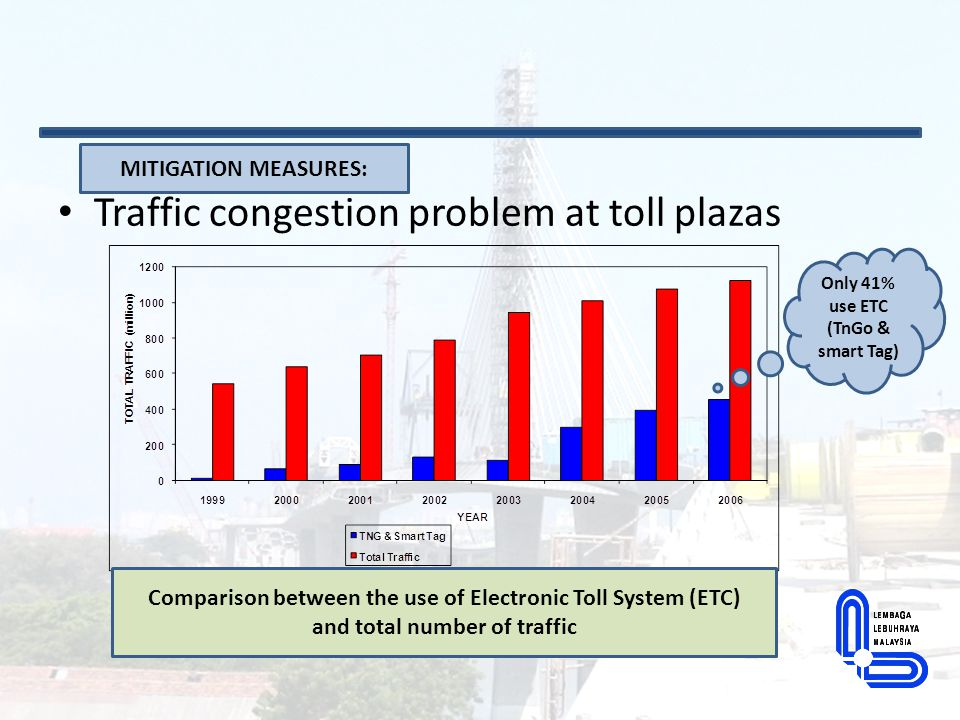 Traffic congestion problem at toll plazas