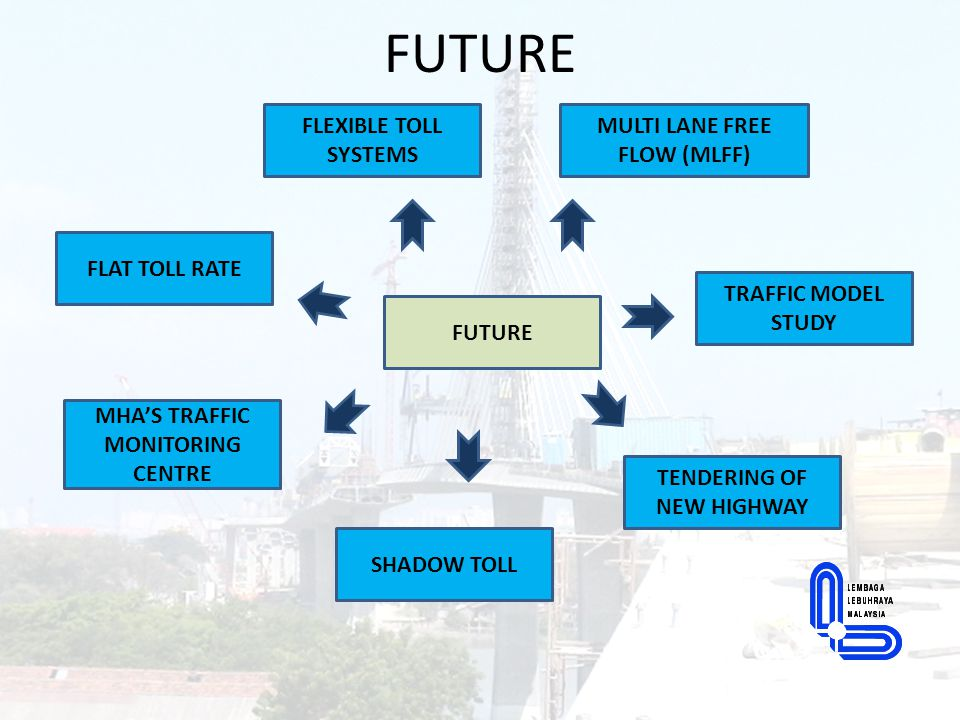 FUTURE FLEXIBLE TOLL SYSTEMS MULTI LANE FREE FLOW (MLFF)