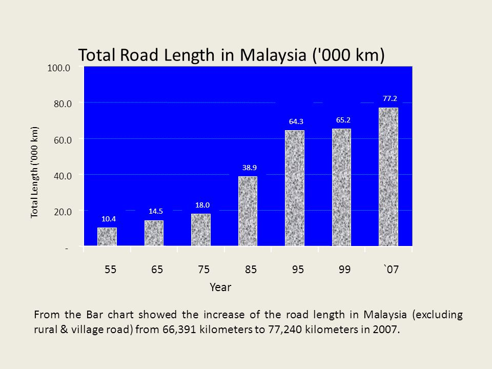 Total Road Length in Malaysia ( 000 km)