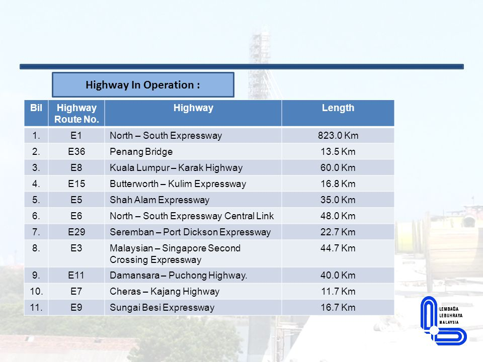 Highway In Operation : Bil Highway Route No. Highway Length 1. E1