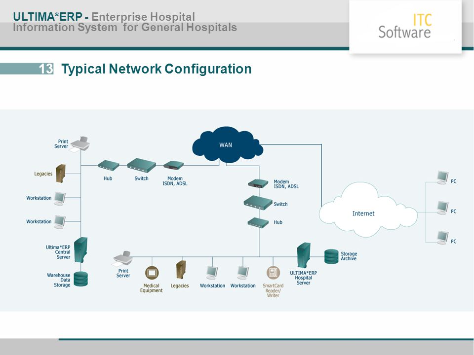 13 Typical Network Configuration