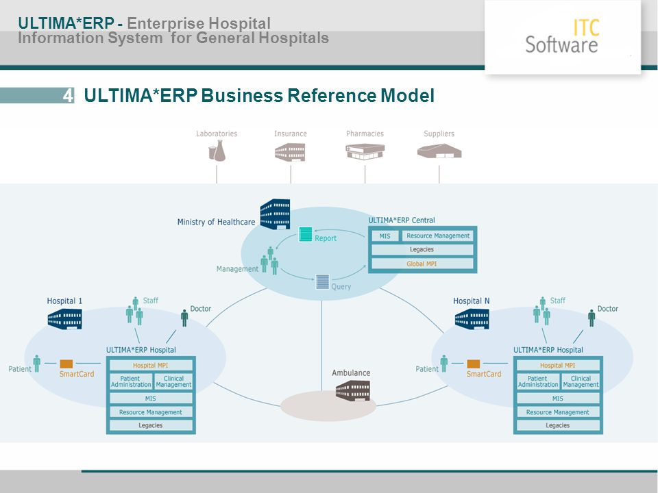 4 ULTIMA*ERP Business Reference Model