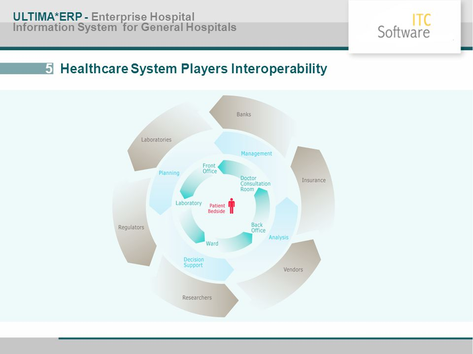 5 Healthcare System Players Interoperability