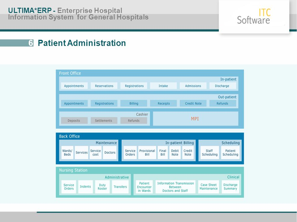 6 Patient Administration