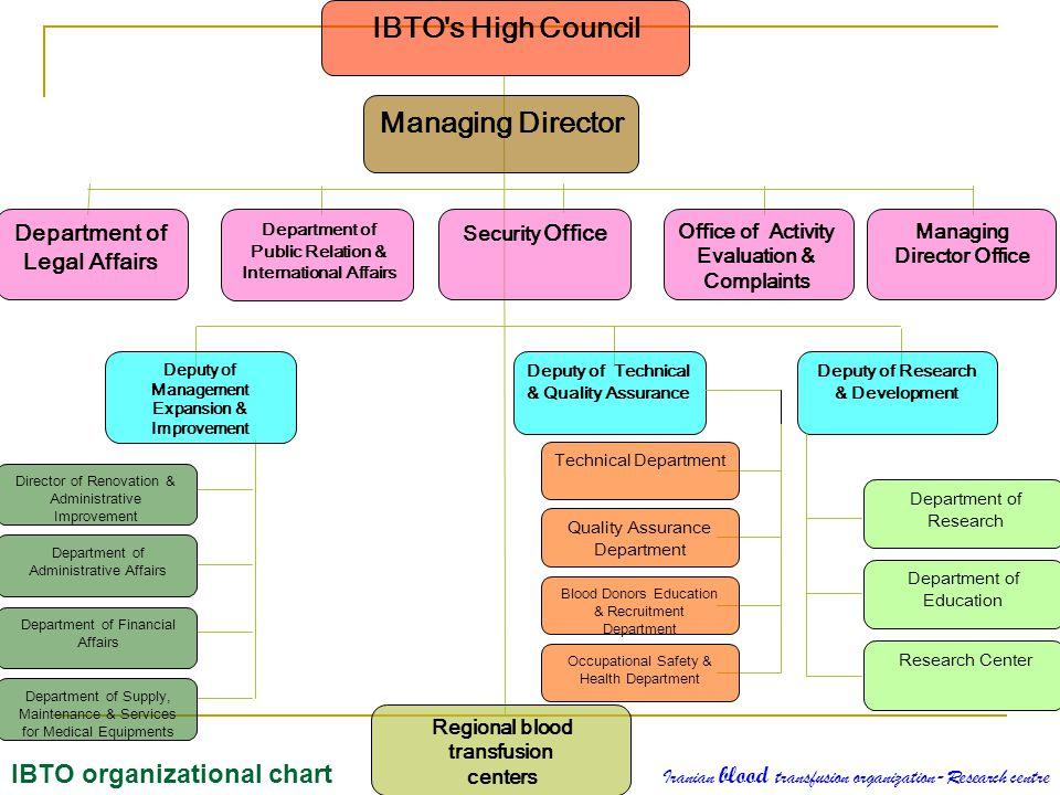 IBTO s High Council Managing Director