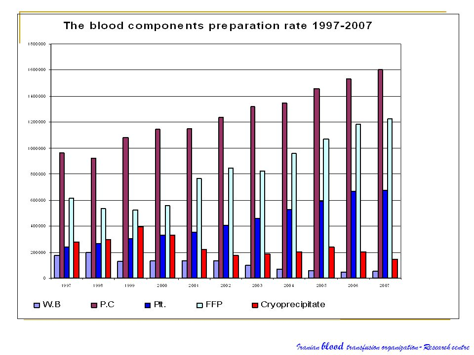 Iranian blood transfusion organization-Research centre