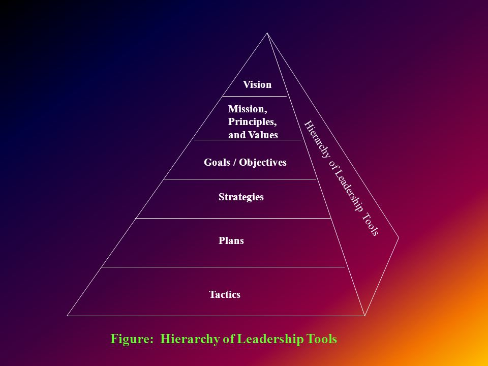 Figure: Hierarchy of Leadership Tools