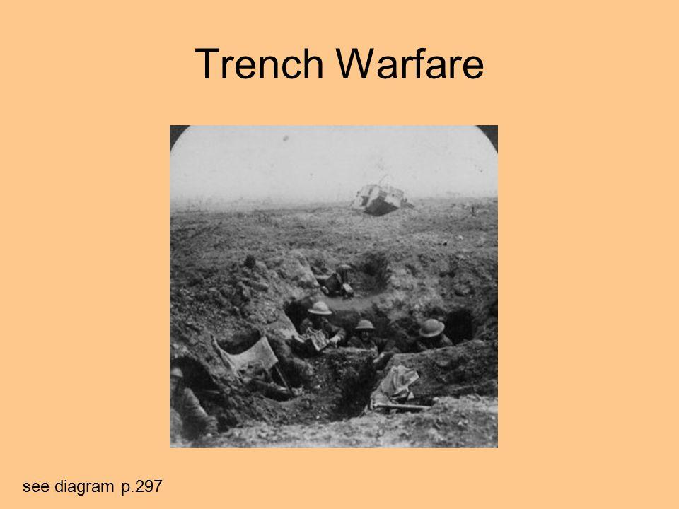 Trench Warfare see diagram p.297