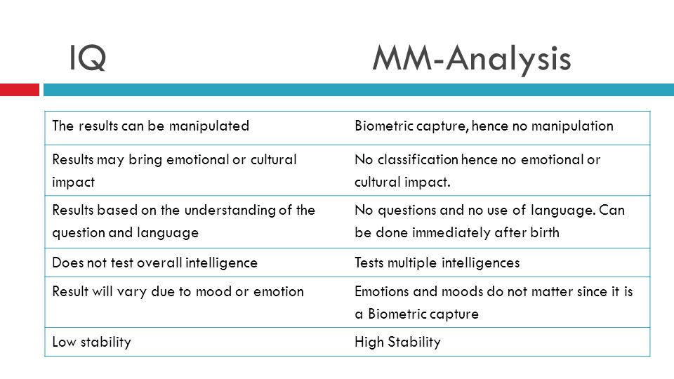 IQ MM-Analysis The results can be manipulated