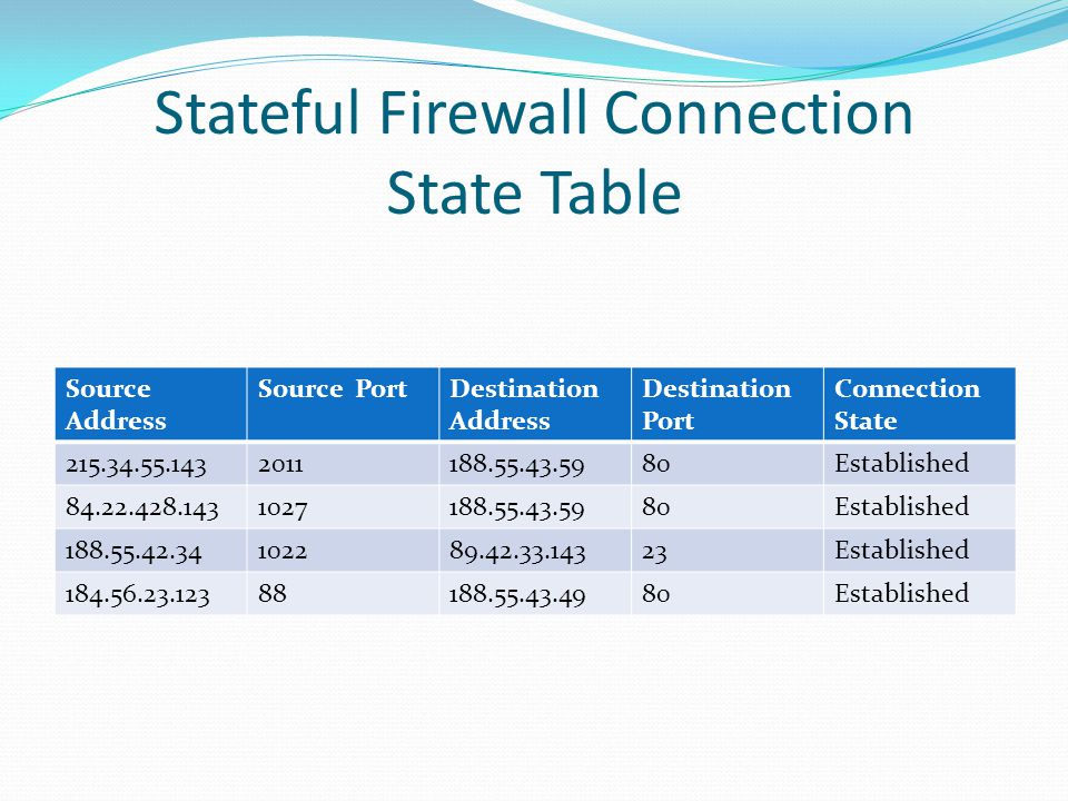 Stateful Firewall Connection State Table