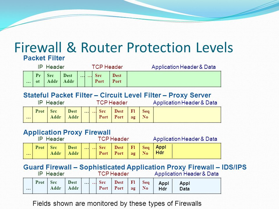 Firewall & Router Protection Levels