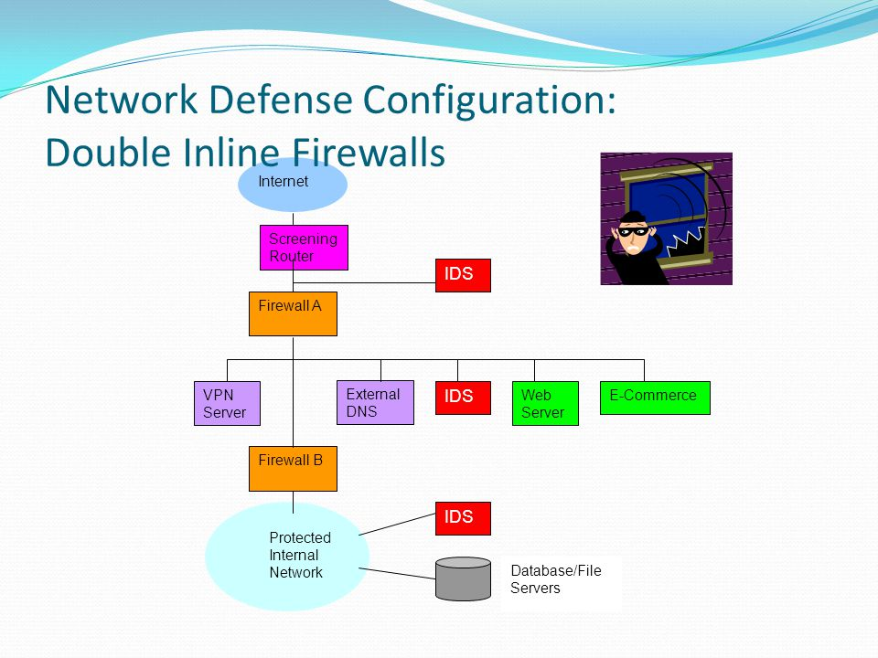 Network Defense Configuration: Double Inline Firewalls