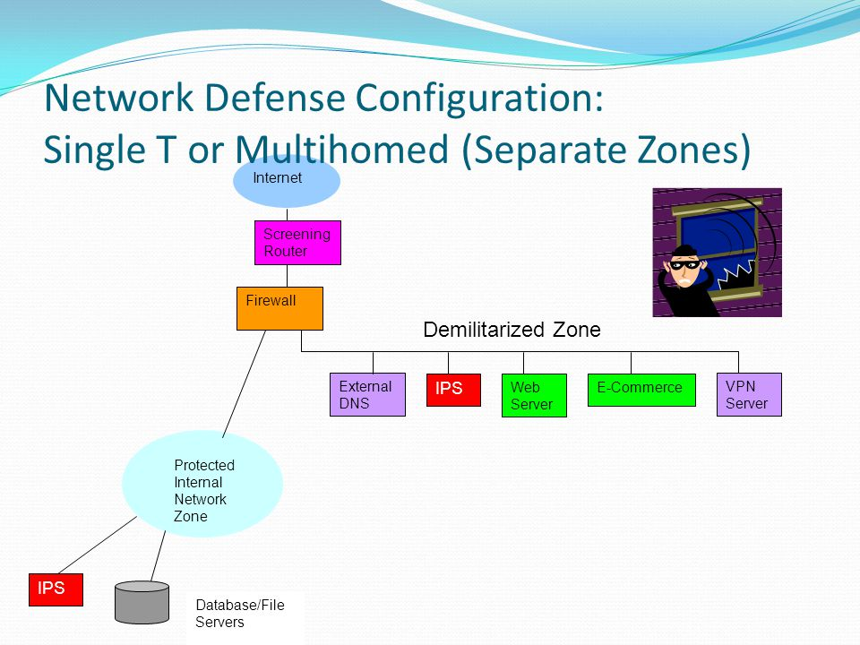 Network Defense Configuration: Single T or Multihomed (Separate Zones)