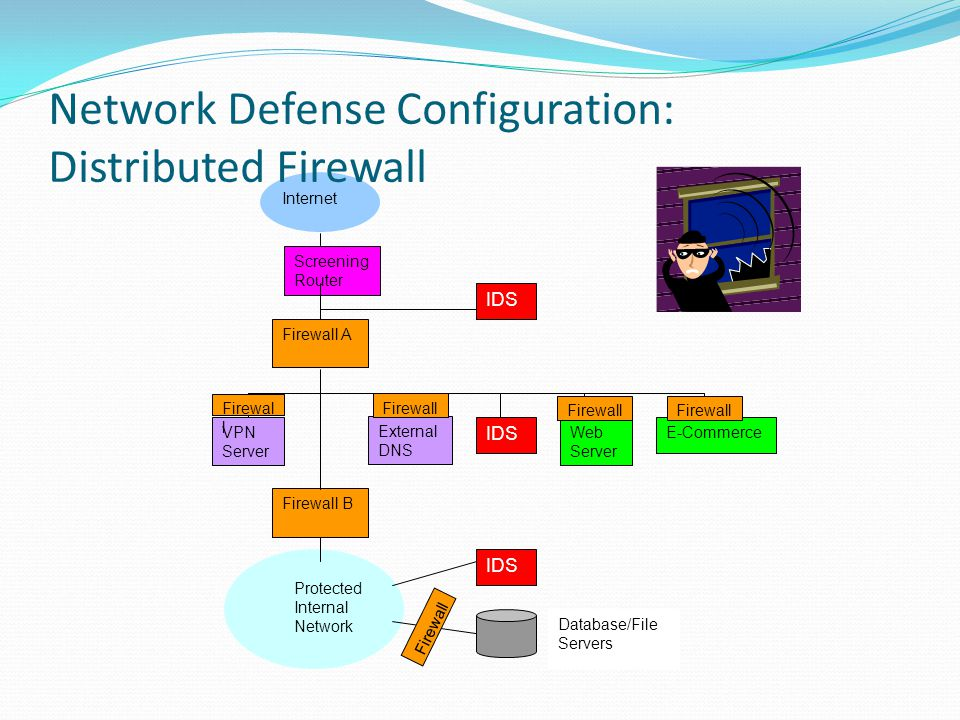 Network Defense Configuration: Distributed Firewall