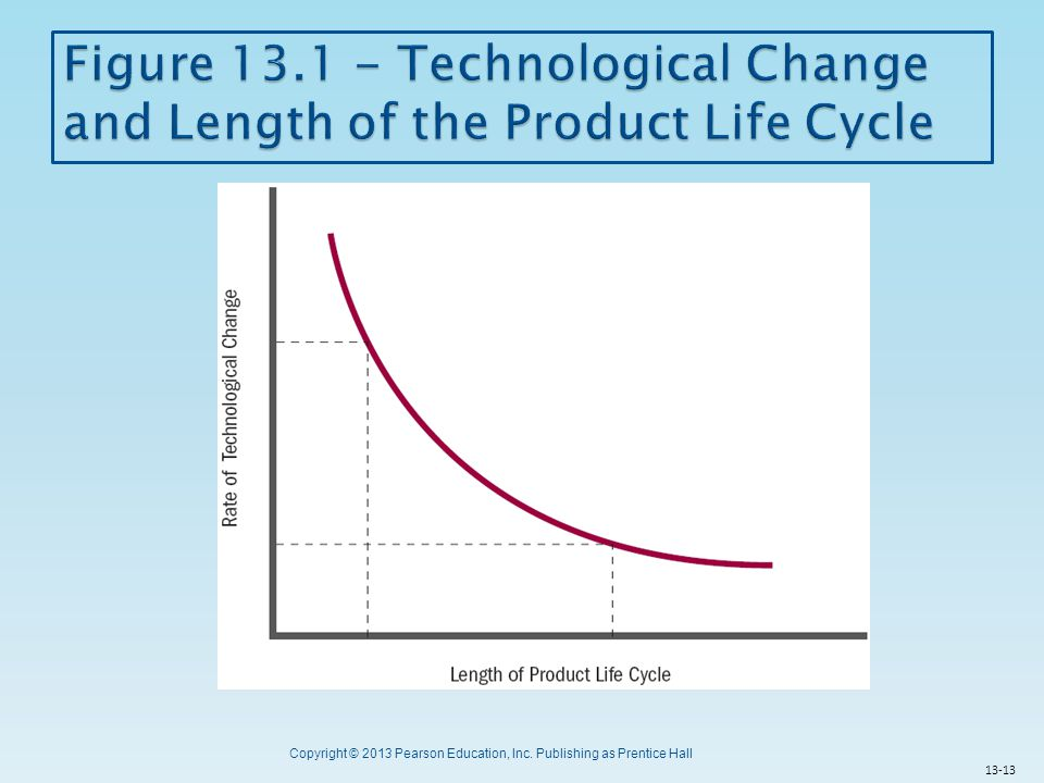 Figure 13.1 - Technological Change and Length of the Product Life Cycle