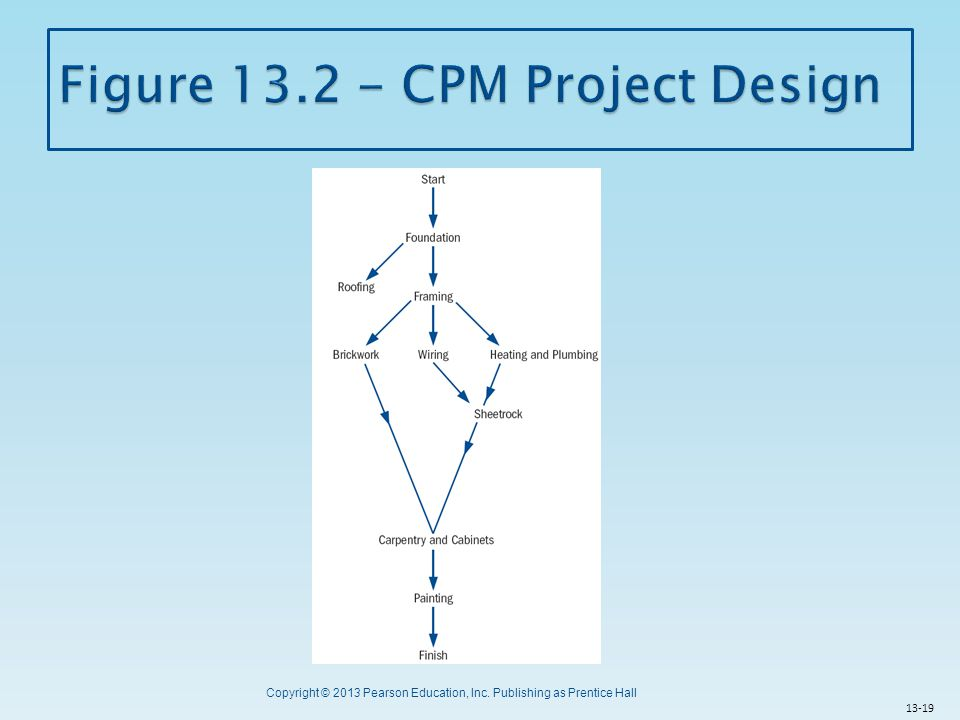 Figure 13.2 - CPM Project Design