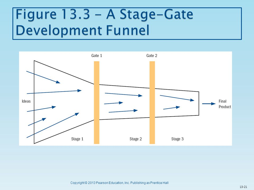 Figure 13.3 - A Stage-Gate Development Funnel