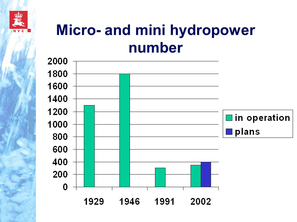 Micro- and mini hydropower number