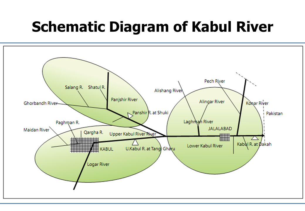 Schematic Diagram of Kabul River
