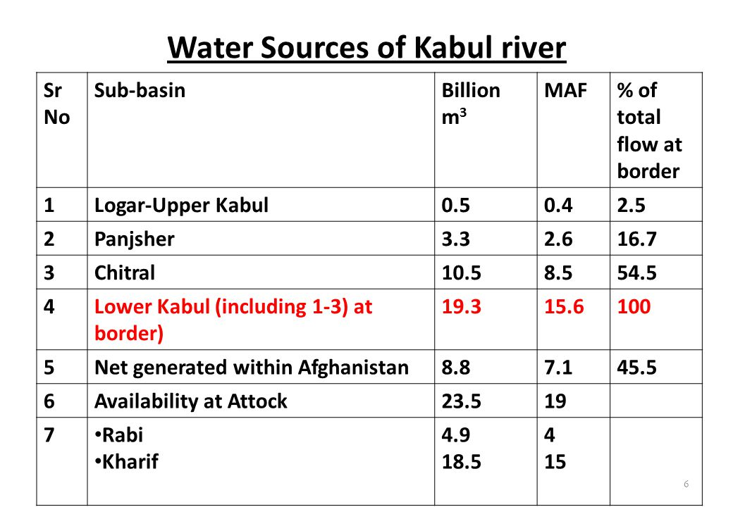 Water Sources of Kabul river