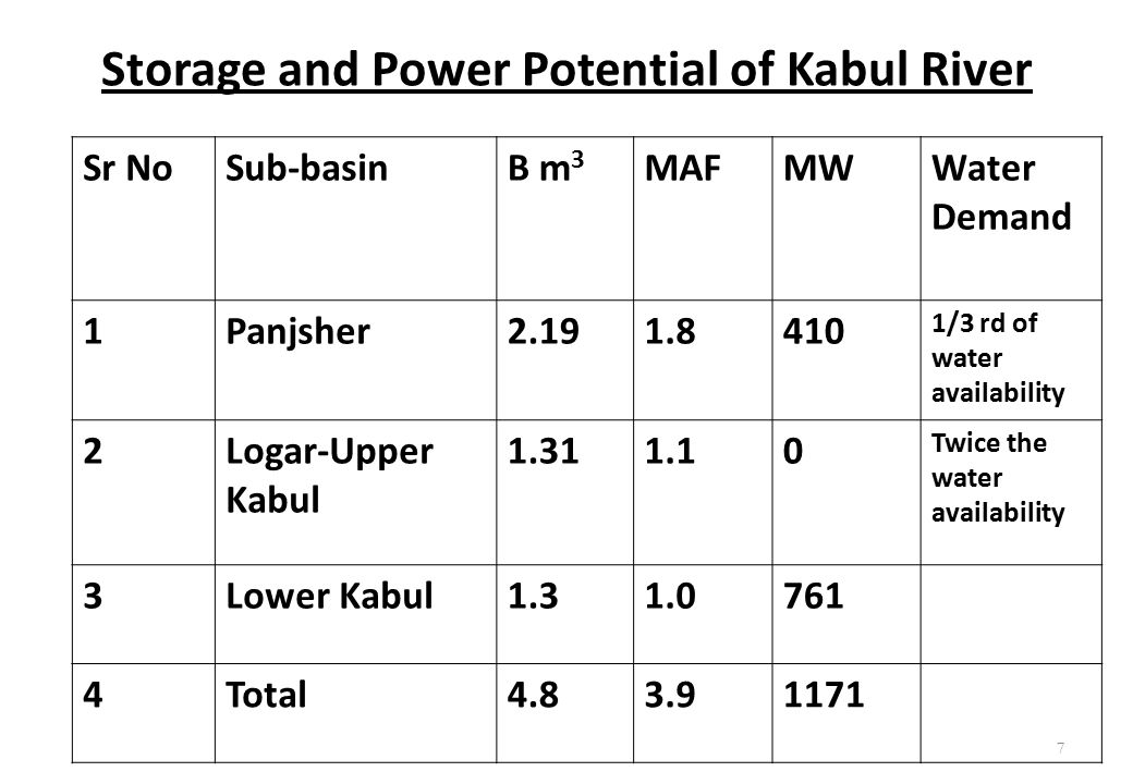 Storage and Power Potential of Kabul River
