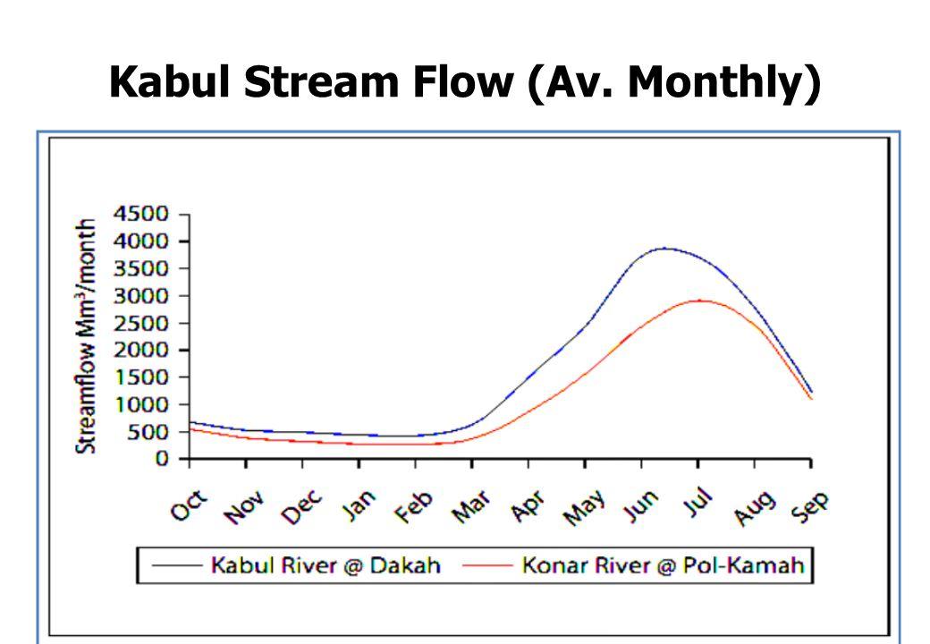 Kabul Stream Flow (Av. Monthly)