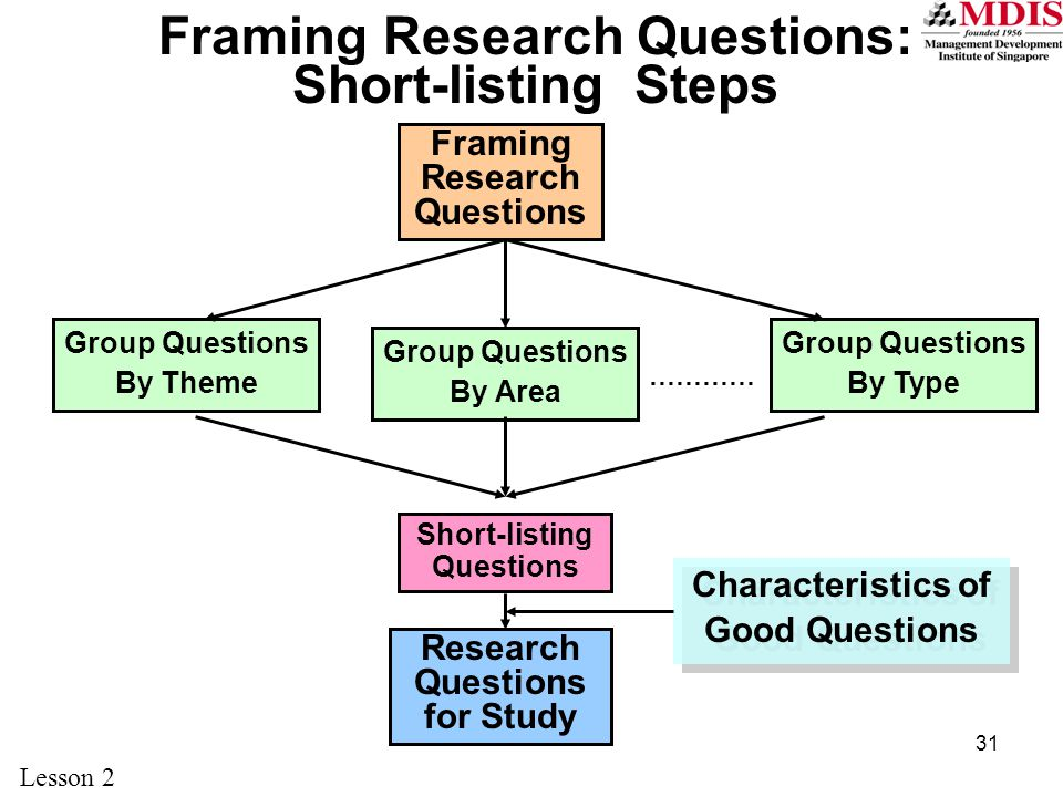 Framing Research Questions: Short-listing Steps