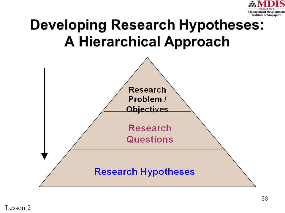 Developing Research Hypotheses: A Hierarchical Approach