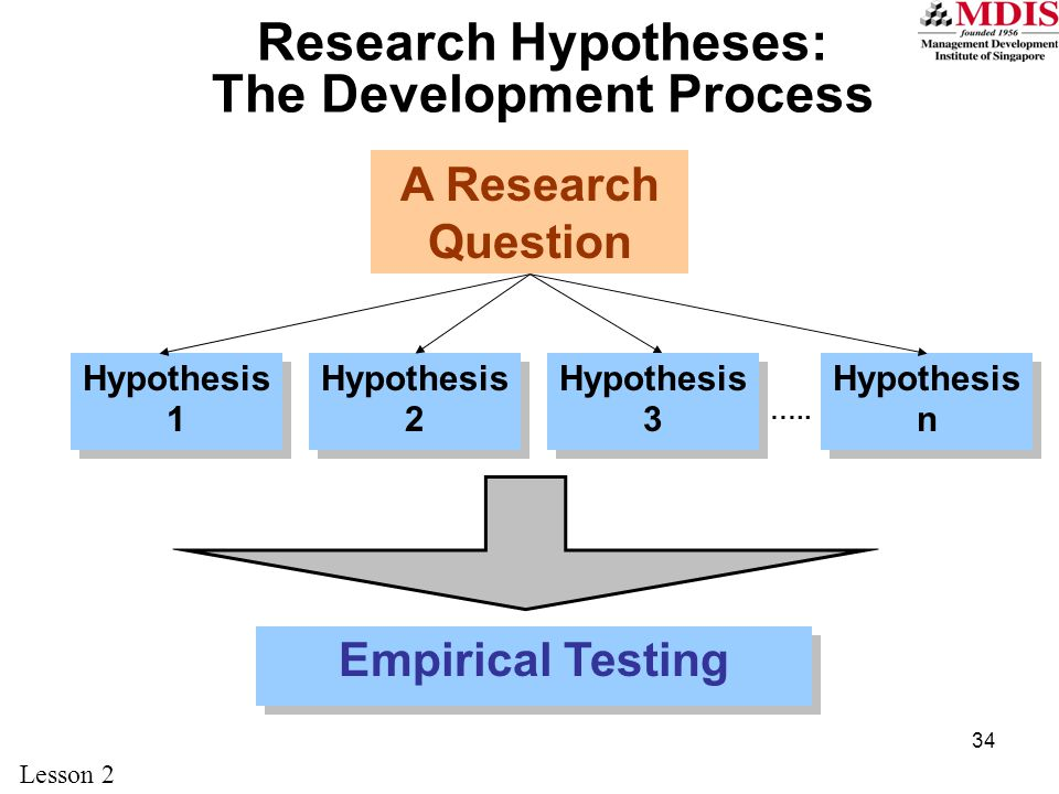 Research Hypotheses: The Development Process