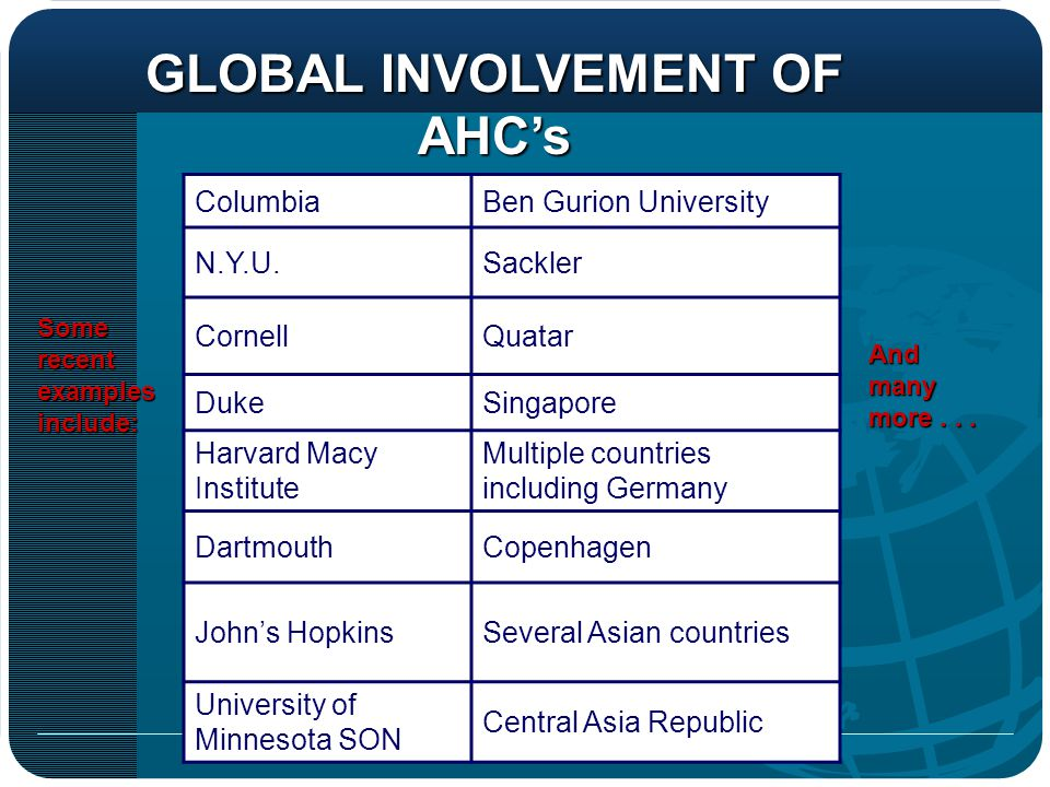 GLOBAL INVOLVEMENT OF AHC's AHC's is Growing Rapidly