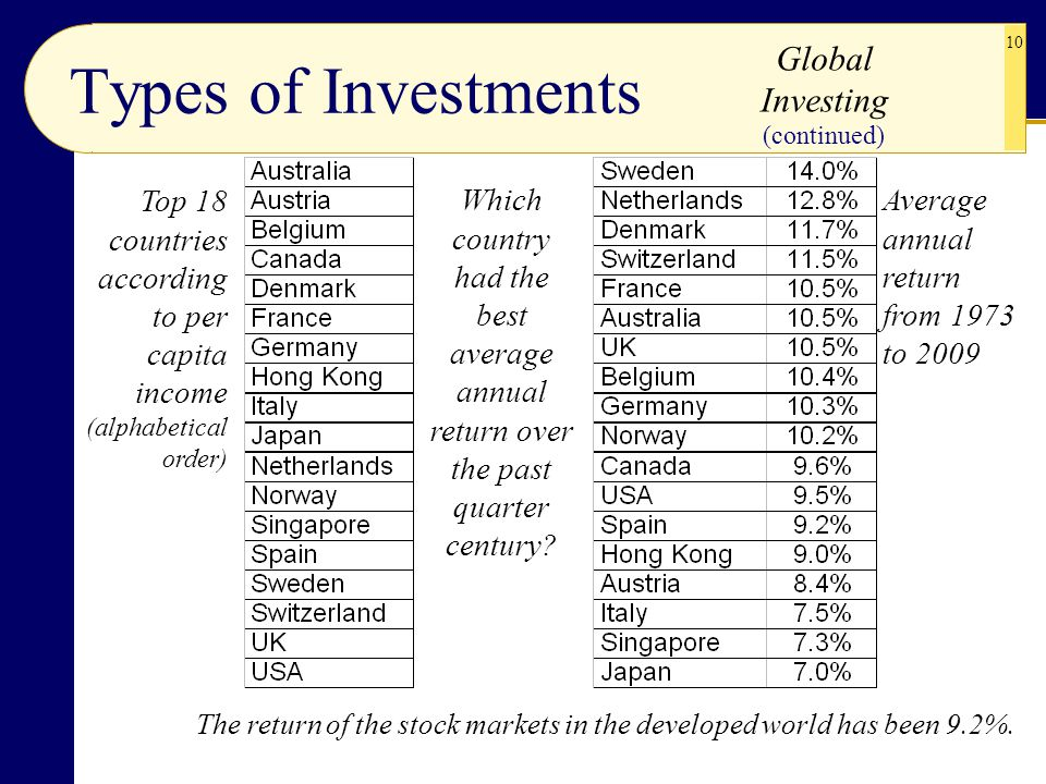 Types of Investments Global Investing