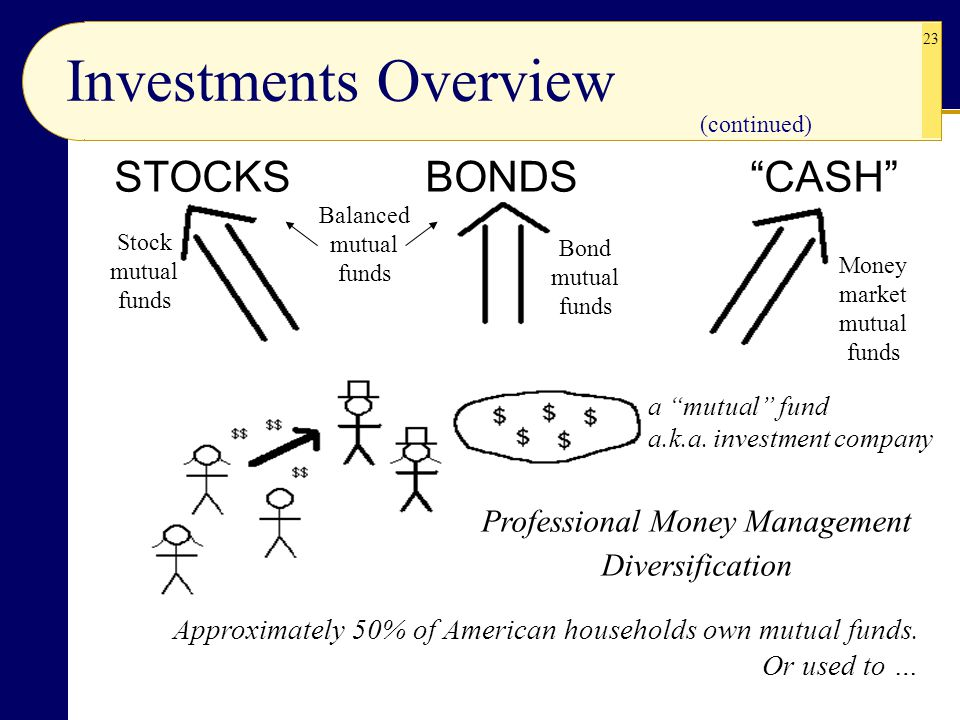 Investments Overview STOCKS BONDS CASH Professional Money Management