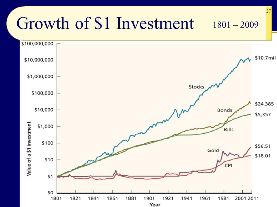 Growth of $1 Investment 1801 – 2009