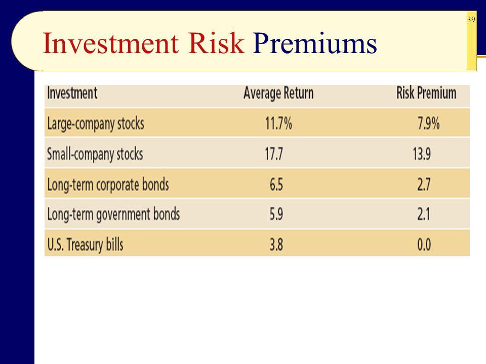 Investment Risk Premiums