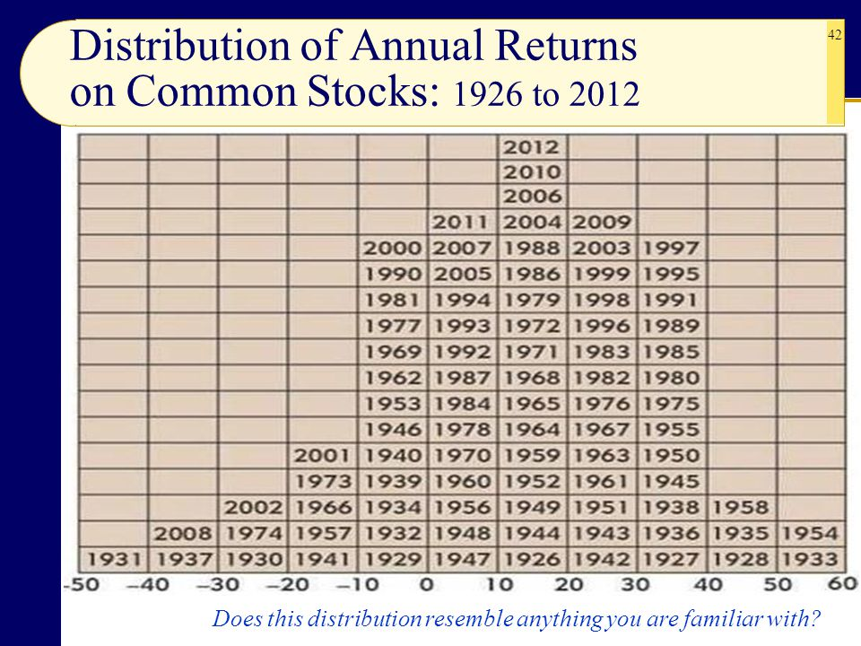 Distribution of Annual Returns on Common Stocks: 1926 to 2012
