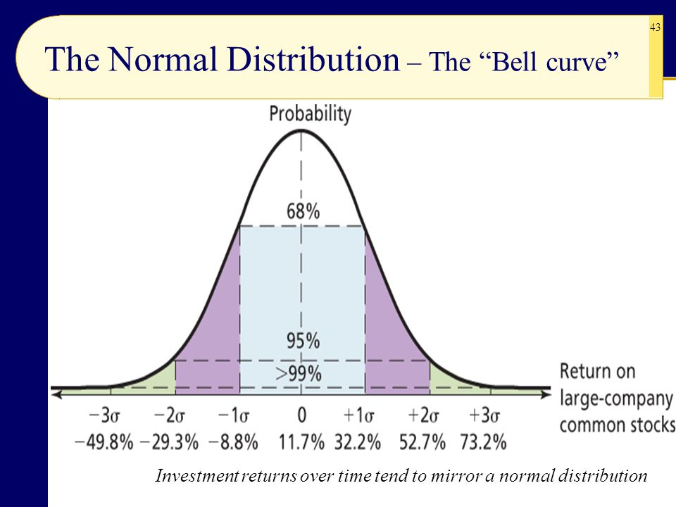 The Normal Distribution – The Bell curve