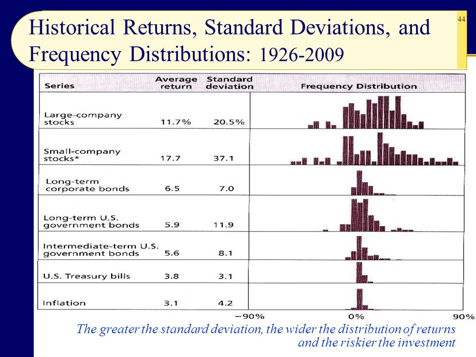 Historical Returns, Standard Deviations, and Frequency Distributions: 1926-2009