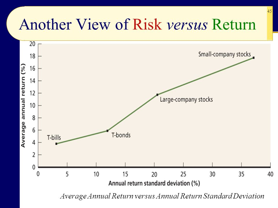 Another View of Risk versus Return
