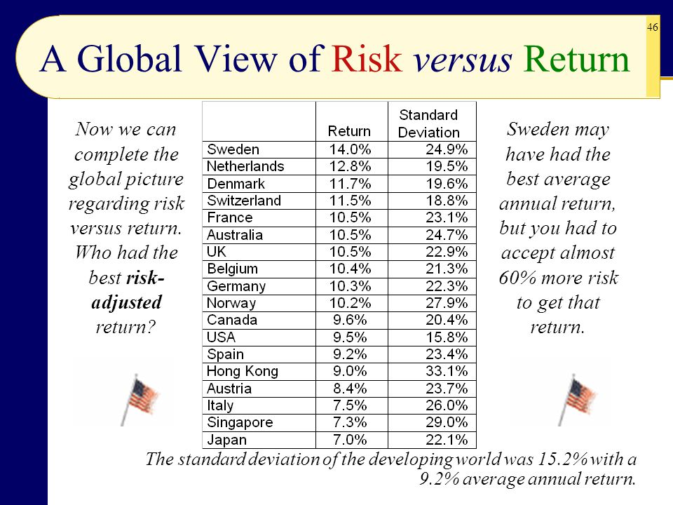 A Global View of Risk versus Return