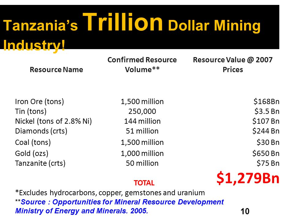 Tanzania's Trillion Dollar Mining Industry!