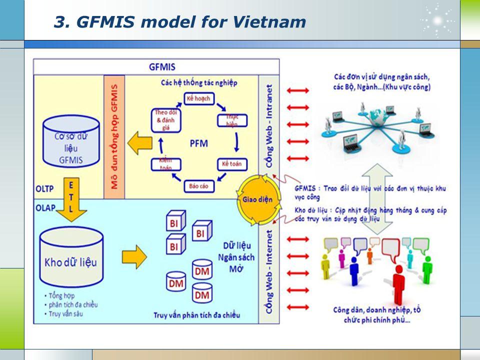 3. GFMIS model for Vietnam