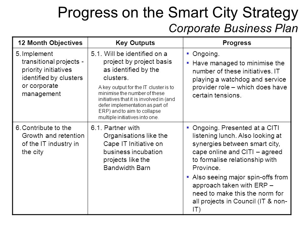 Progress on the Smart City Strategy Corporate Business Plan